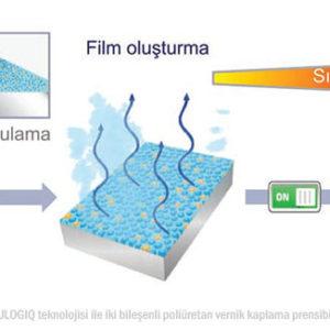 Plastik Otomobil Parçaları için Yeni Poliüretan Vernik Kaplama Teknolojisi