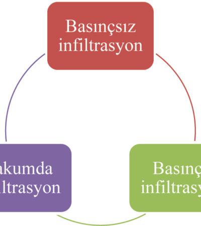 İnfiltrasyon Yöntemiyle Kompozit Üretiminde Etkili Olan Temel Değişkenler