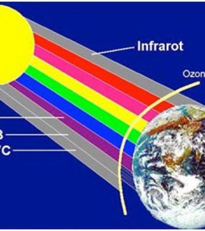 Güneşten Koruyucu Ürünler ve Güneş Koruma