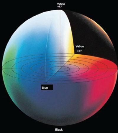 Sayısal İfadelerle Renk Tanımı ve Renk Ölçüm Metotları