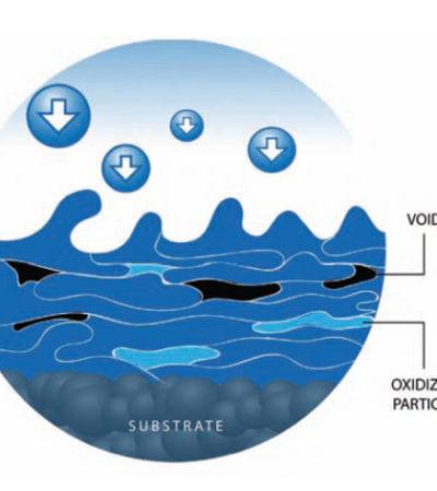 Thermal Spray Yöntemiyle Kaymaz Yüzey Kaplaması