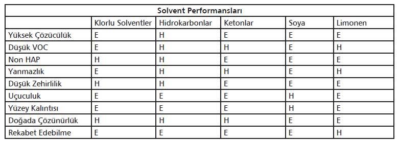 solvent performansları