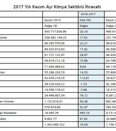 Kimya Sektörünün Onbir Aylık İhracatı 14 Milyar 734 Milyon Dolara Ulaştı