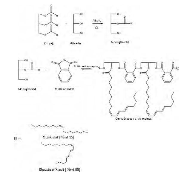 UV Kürlenebilir Alkid Reçineleri