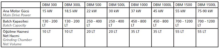 DBM Serisi / Batch Prosesleri için Yokeş® Basket Mİll