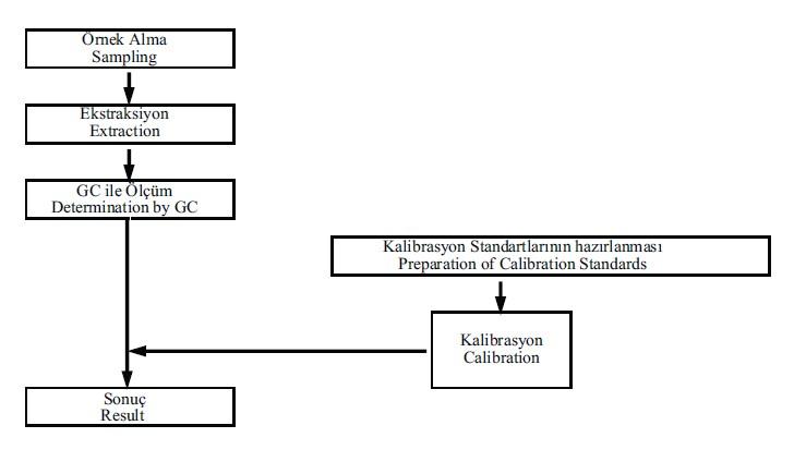 Medikal Malzeme ve İlişkili Ürünlerde GC-FID HEAD SPACE Örnekleme ile Etilen Oksit ve Etilen Klorhidrin Analizleri ve Önemi