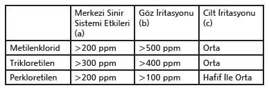 Klorlu solventler