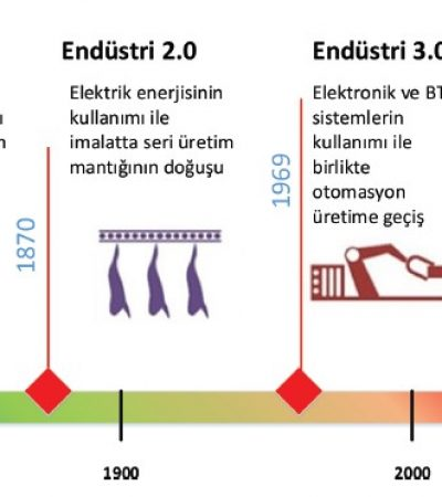 Ahşap İşleme Teknolojilerinde İnovasyon: Endüstri 4.0