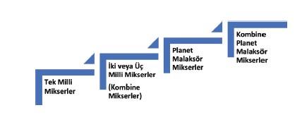 BMC ve SMC Malzemeleri