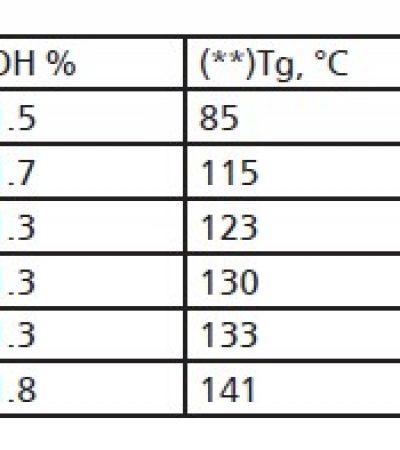 Solvent Bazlı Boya Formülasyonlarında, Cab Esterlerinin ve Termoset Akrilik Polimerlerin Birlikte Kullanımı