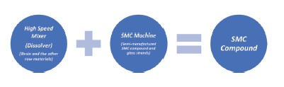 Mixer Machine Solutions to BMC and SMC Compound Production