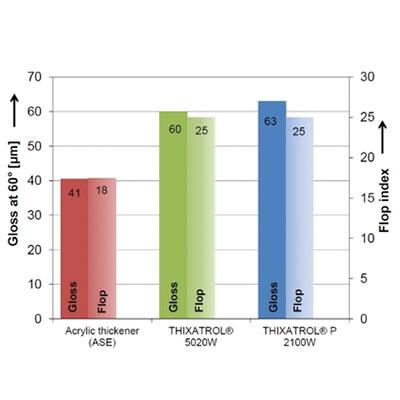 Wax Bazlı Reolojik Katkı Maddeleri