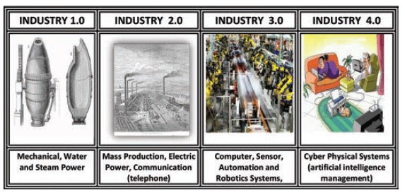 Digital Transformation Process in Industry