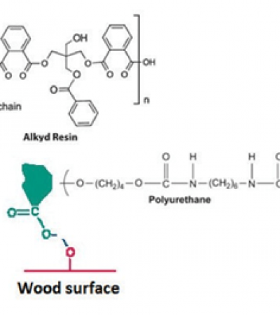 Wood Surface Treatment Agents: Waterborne Varnishes