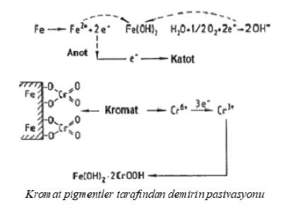 Metal Yüzeylerin Korunmasında Antikorozif Pigmentler