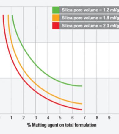 En Efektif Matlaştırıcı Ajan Nasıl Seçilir?