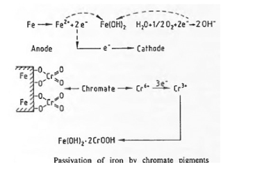 Anticorrosive Pigments for Protection of Metal Surfaces