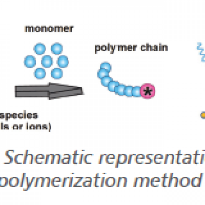 Curing of Epoxy Resins via Photopolymerization and Use in Composites