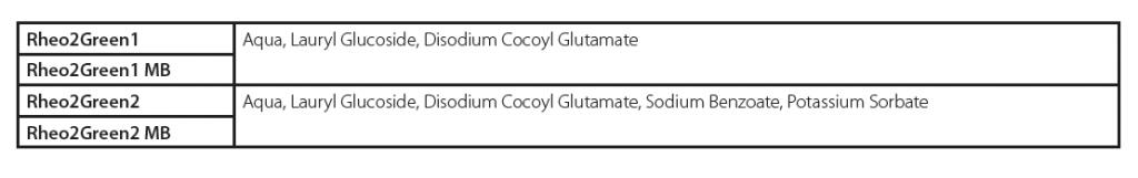 Glutamate Yüzey Aktif Maddeler ile Doğal Micel Kıvamlaştırıcılar