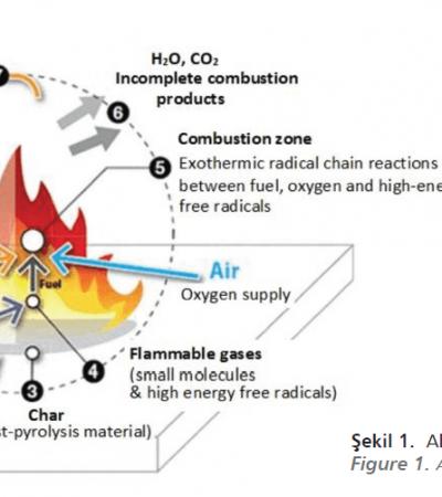 Fosfor İçeren Alev Geciktirici Reçineler