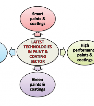Latest Technologies in Paint&Coating Sector
