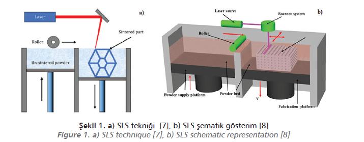 Eklemeli İmalat Teknolojisindeki Polimer Malzeme Gelişmeleri: SLS Eklemeli İmalat Yöntemiyle Polimer Kompozit Üretimi