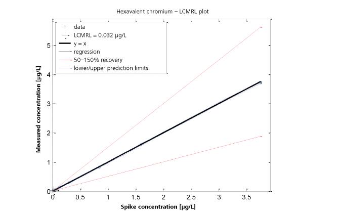 lcmrl grafiği