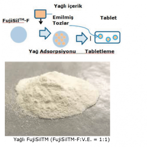 FujiSilTM Konvansiyonel Silikon Dioksite Karşı