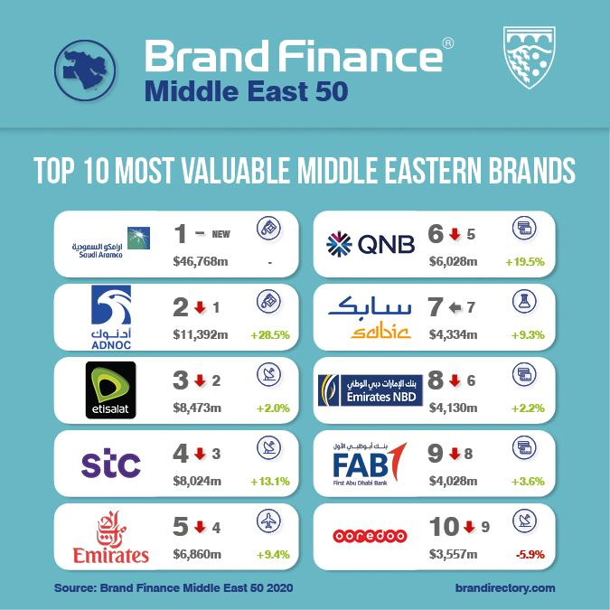 Brand Finance Middle East 50