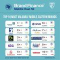 """Brand Finance """"MIDDLE EAST 50"""" 2020 Raporu Yayınlandı"""
