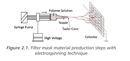Effective Nanotechnological Filter Production Against Viruses and Bacteria