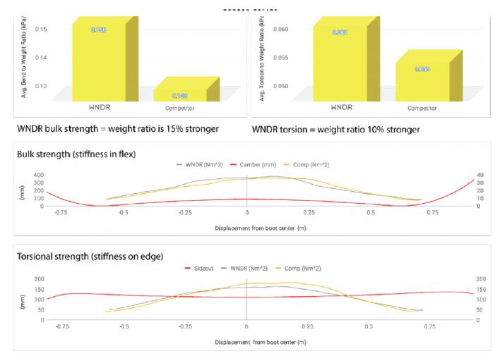 WNDR test sonuçları