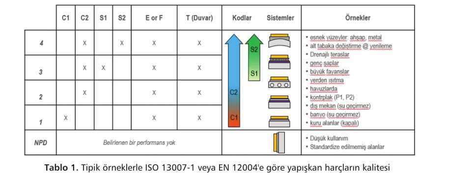 Standart ve Yüksek Kalite Seramik Yapıştırıcıları için Toz Polimer Sistemler
