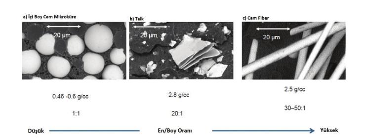 Termoplastik Polimer Matrisli Kompozitlerde Cam Mikroküre Kullanımı