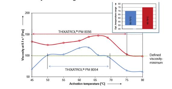 Thixatrol PM – Geniş Aktivasyon Aralıklı Organik Tiksotroplar