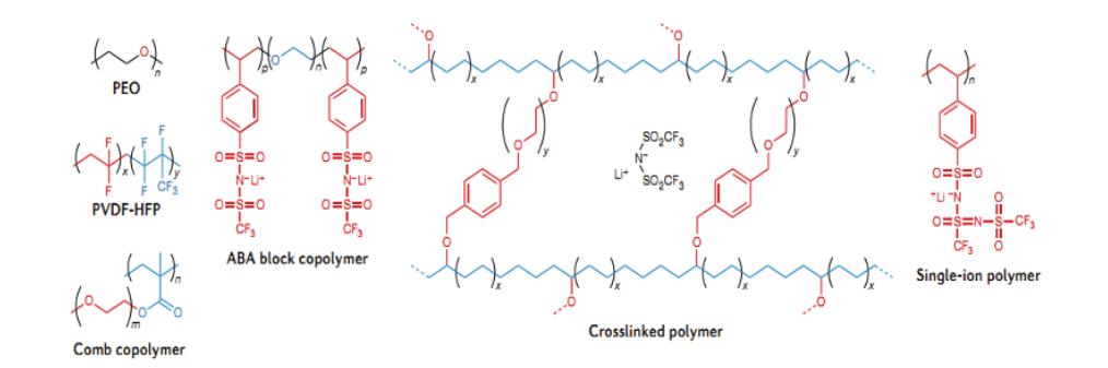 Lityum Polimer Piller için Biyoesaslı Polimerler