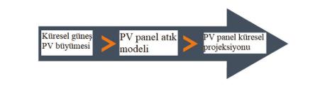 Fotovoltaik (PV) Panel Atık Hacimleri-2