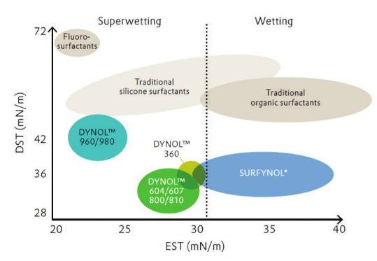 Evonik Superwetter Ürünleri ile Akış ve Yayılma