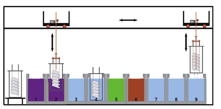 Fosfotlama prosesi