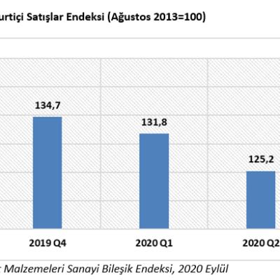 """Türkiye İMSAD """"Ekim 2020 Sektör Raporu"""" Açıklandı"""