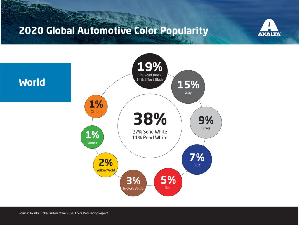 The Popularity of Gray Color in Automotive Coatings Increases