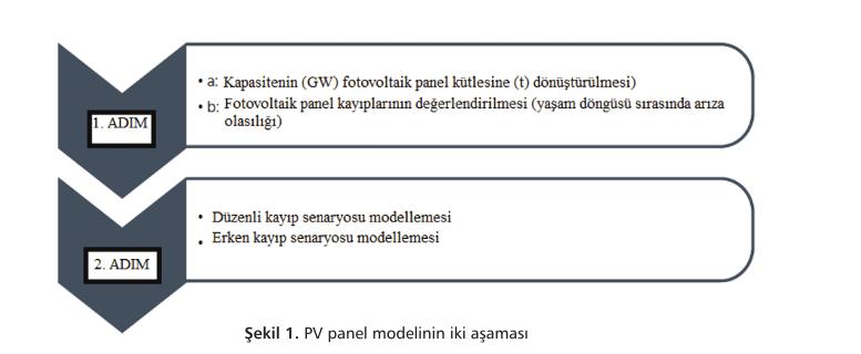 Fotovoltaik (PV) Panel Atık Hacimleri-3