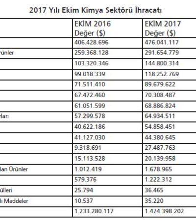 Kimya Sektörünün Ekim Ayı İhracatı 1 Milyar 467 Milyon Dolara Ulaştı