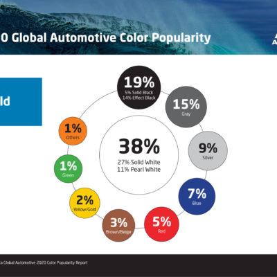 Otomotiv Boyalarında Gri Rengin Popülerliği Artıyor