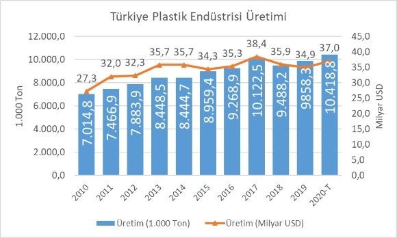 2020'de Plastik Sektöründe İhracat Artışı Hızlandı