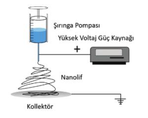 Elektroeğirme Prosesi Çalışma Parametrelerinin Polimerik Nanofiber Membranların Morfolojisine Etkilerinin İncelenmesi