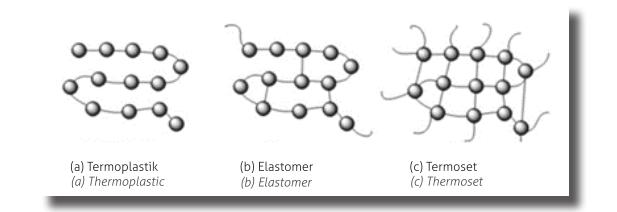 Polimer Zincir Yapıları